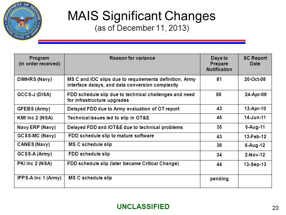 MAIS Significant Changes (as of December 11, 2013)