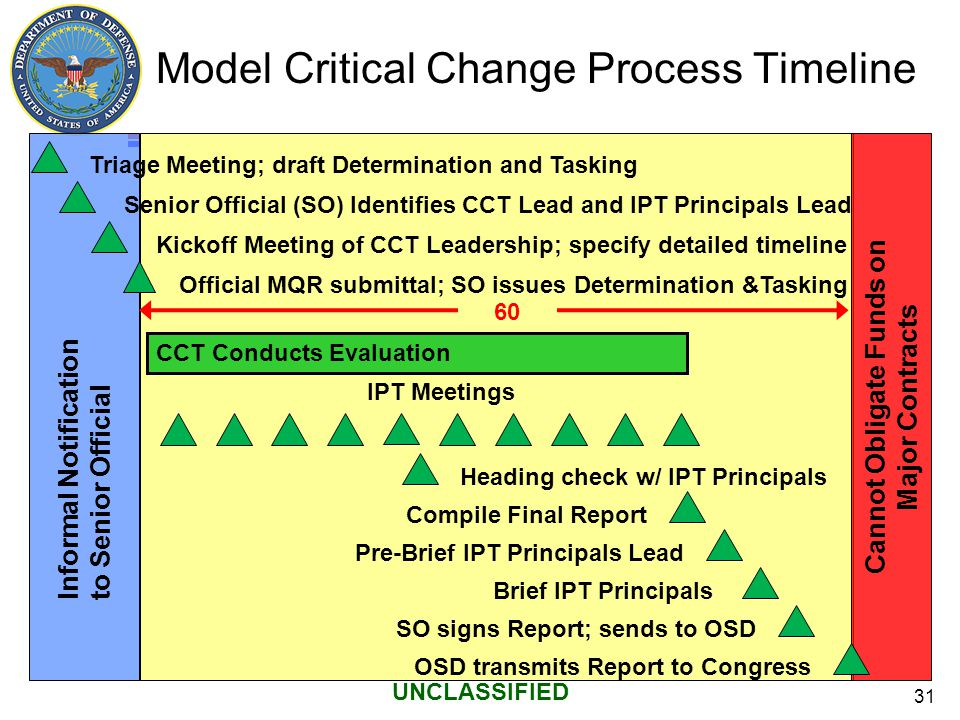 Model Critical Change Process Timeline