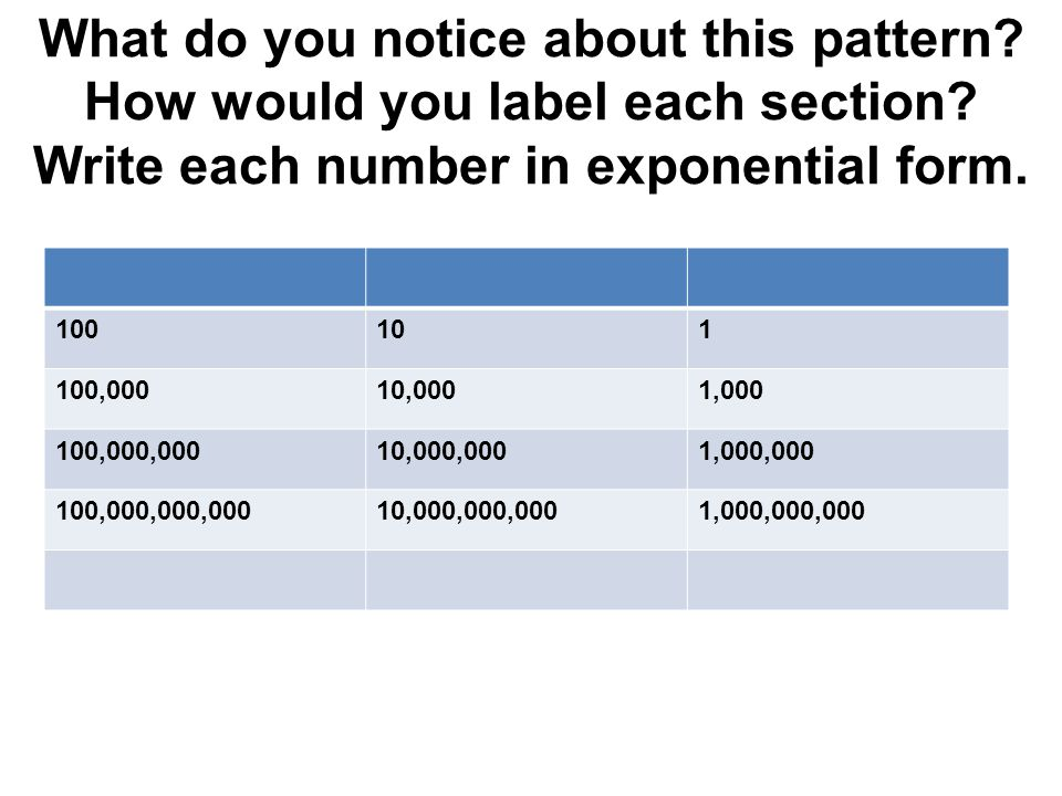What do you notice about this pattern How would you label each section Write each number in exponential form.