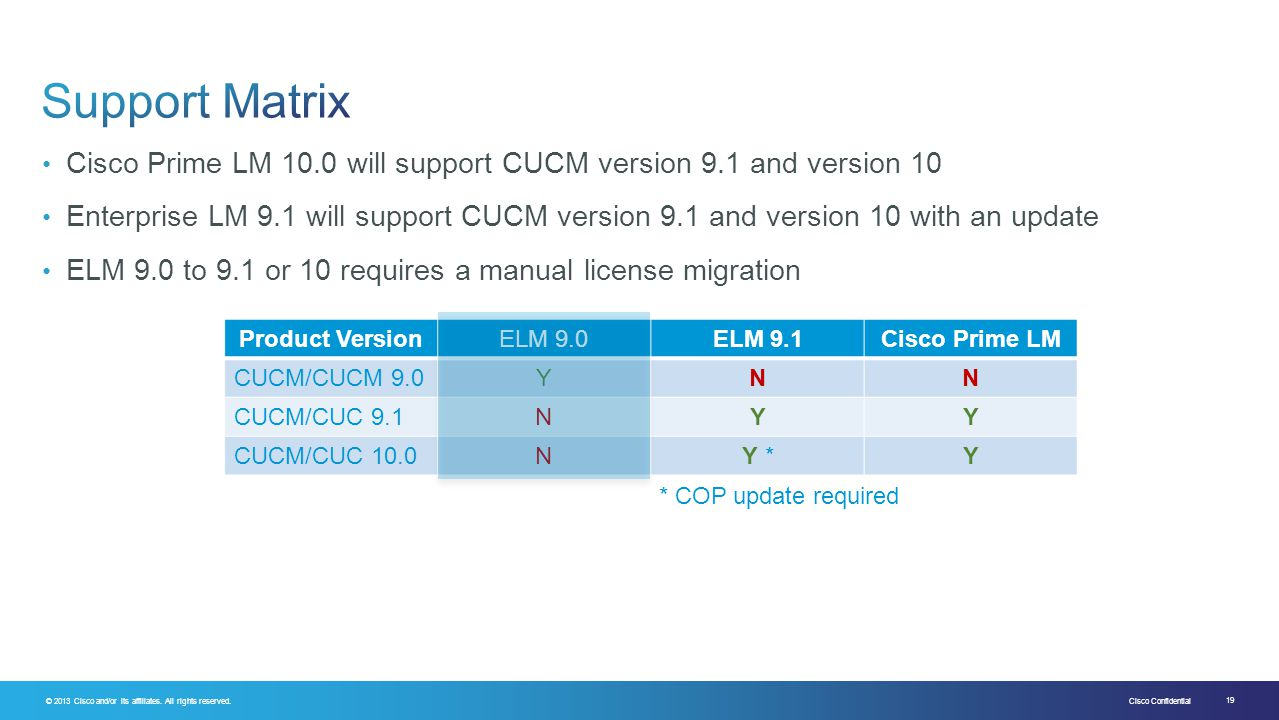 Support Matrix Cisco Prime LM 10.0 will support CUCM version 9.1 and version 10.