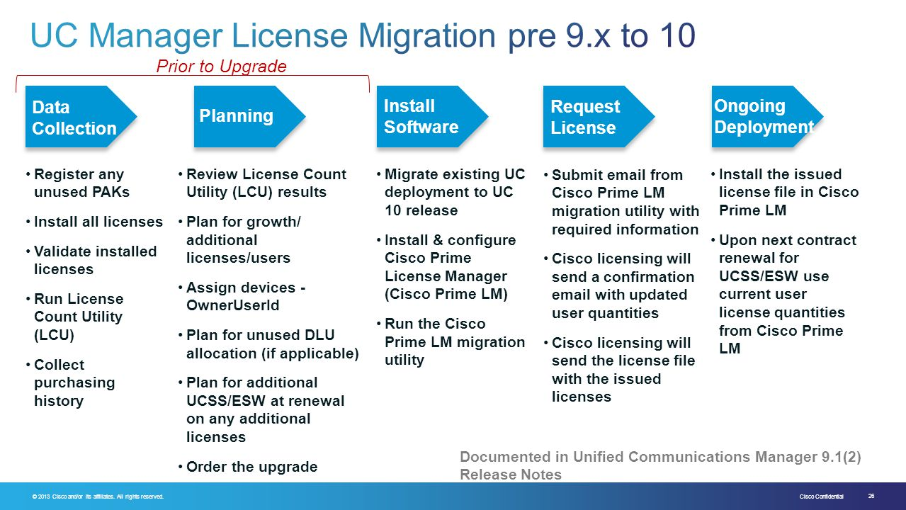 UC Manager License Migration pre 9.x to 10