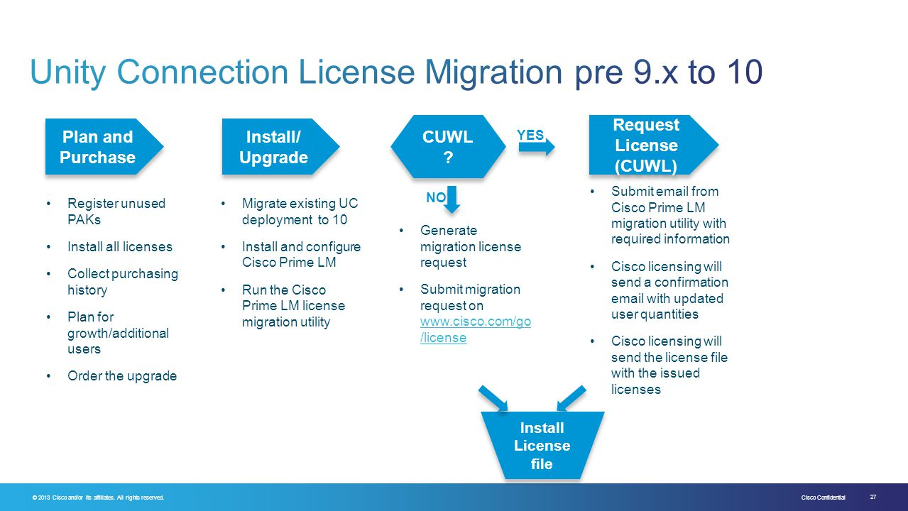 Unity Connection License Migration pre 9.x to 10