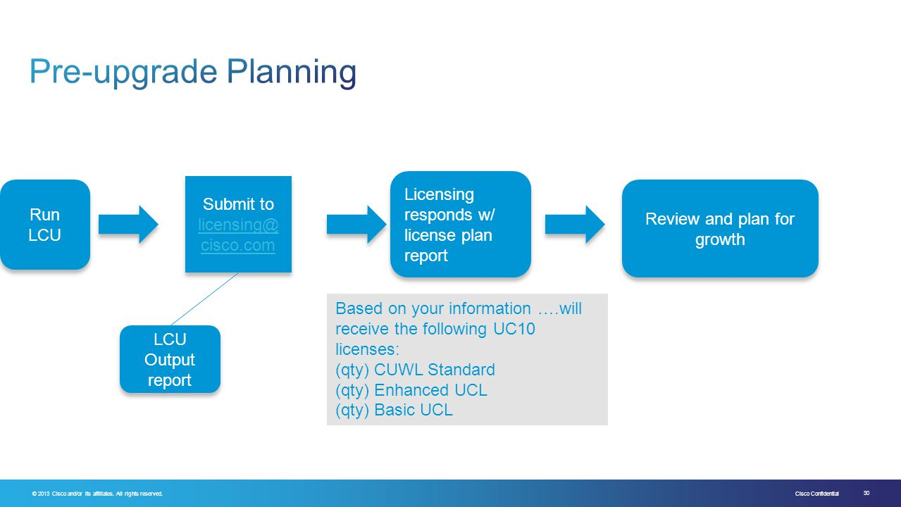 Pre-upgrade Planning Licensing responds w/ license plan report