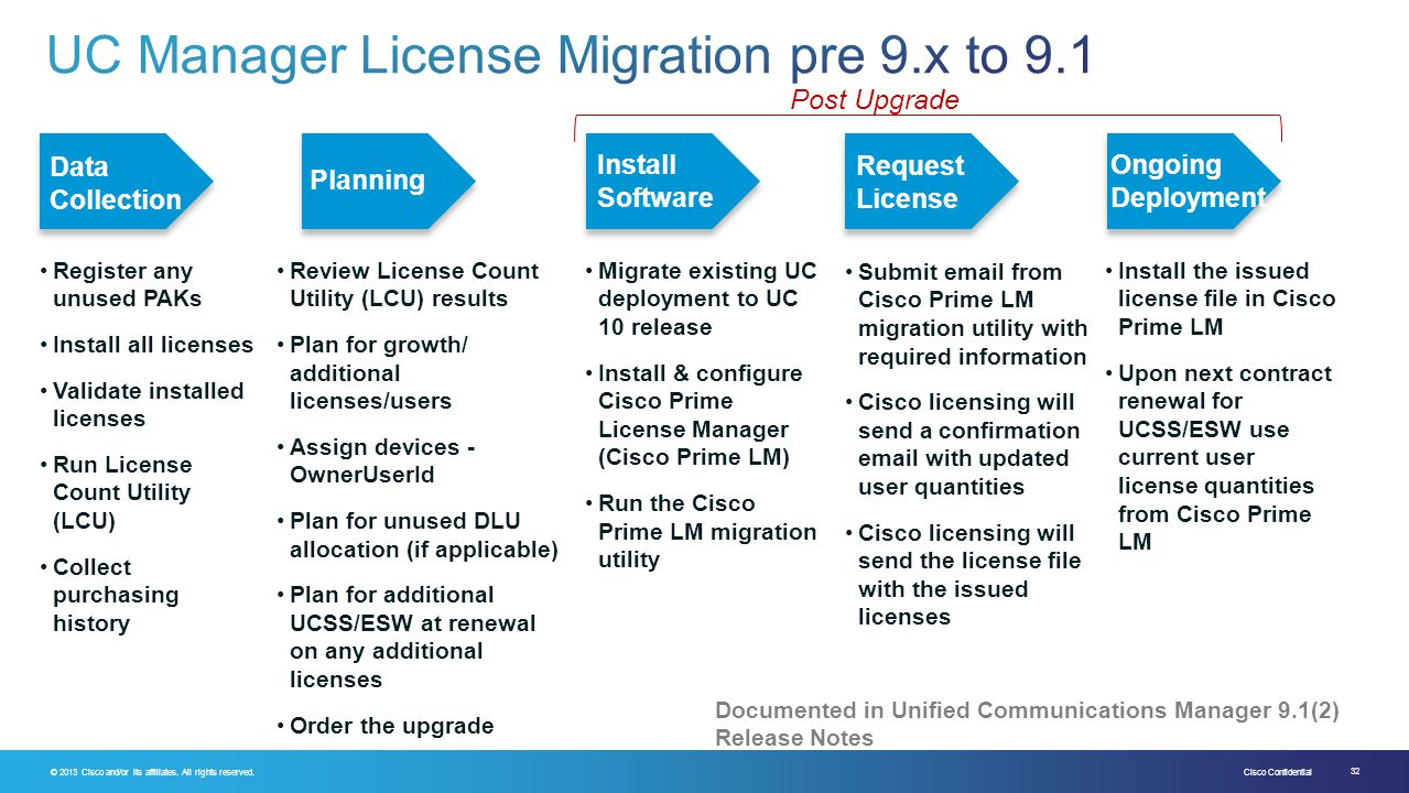 UC Manager License Migration pre 9.x to 9.1