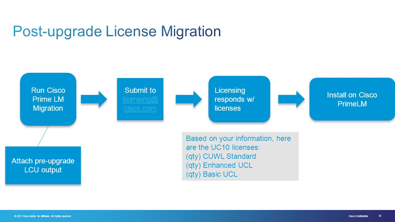 Post-upgrade License Migration