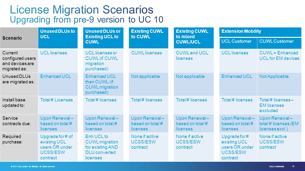 License Migration Scenarios Upgrading from pre-9 version to UC 10