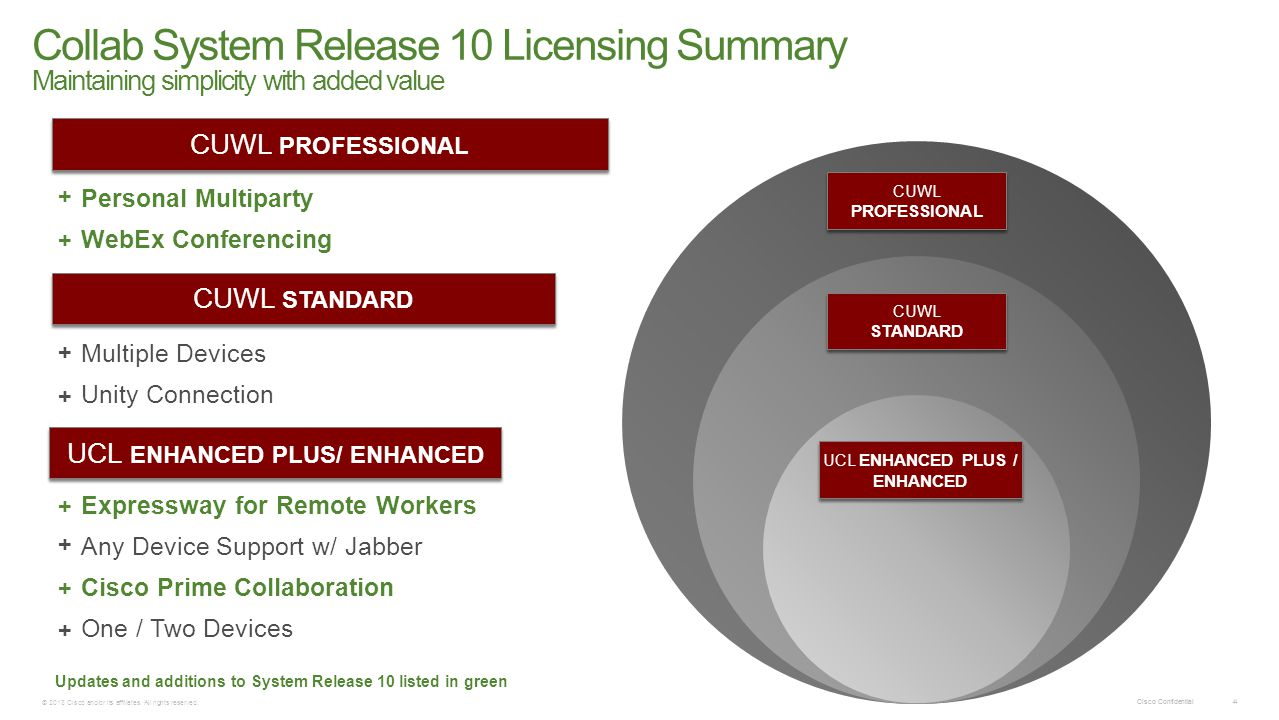Collab System Release 10 Licensing Summary