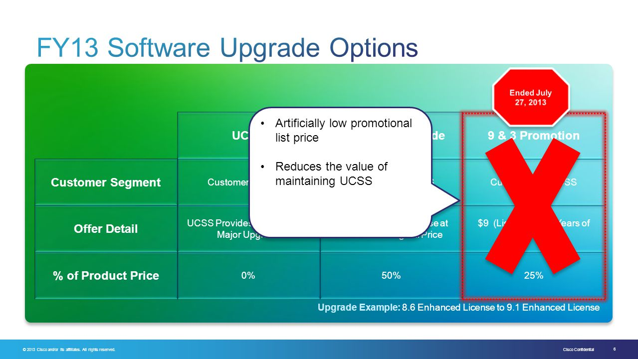 FY13 Software Upgrade Options