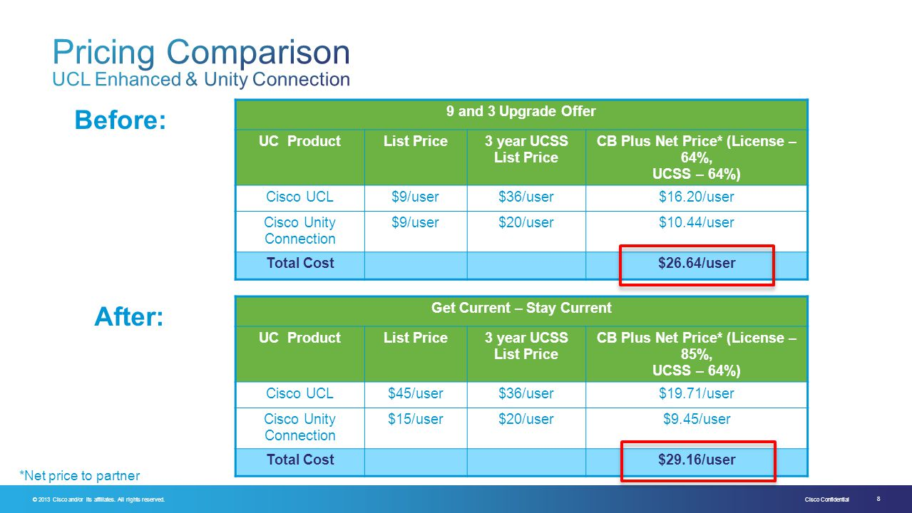 Pricing Comparison UCL Enhanced & Unity Connection