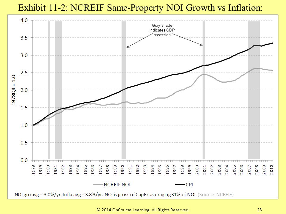 Exhibit 11-2: NCREIF Same-Property NOI Growth vs Inflation: 1979-2011