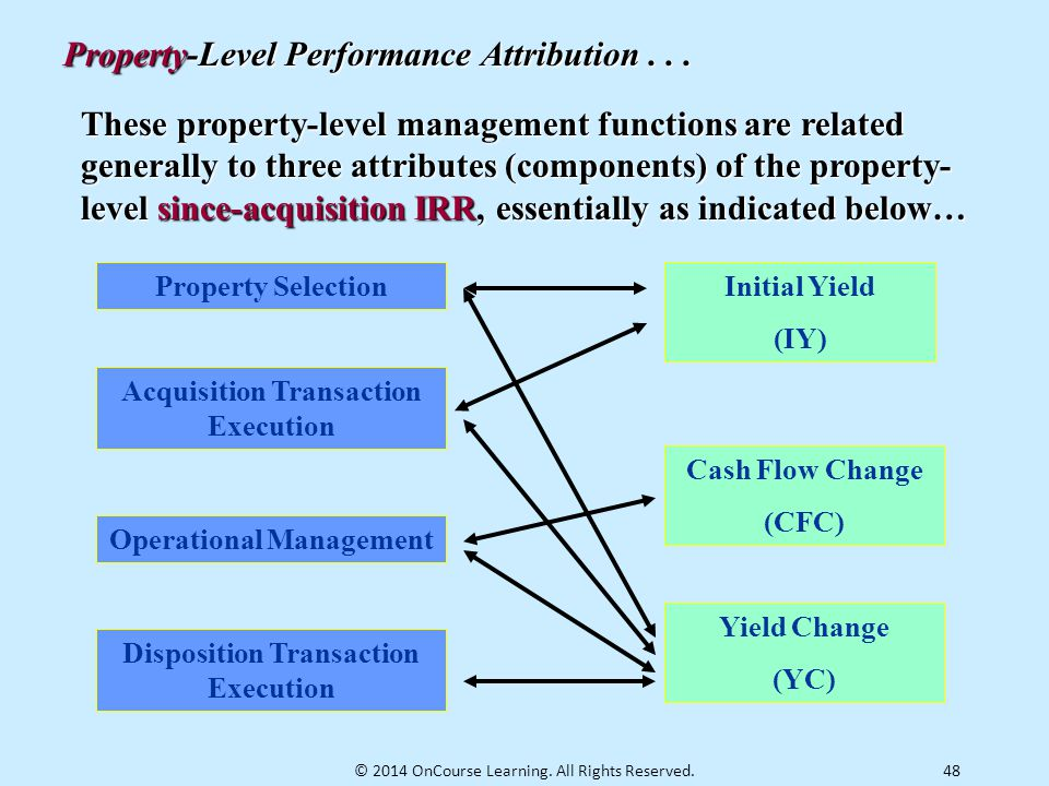 Property-Level Performance Attribution . . .