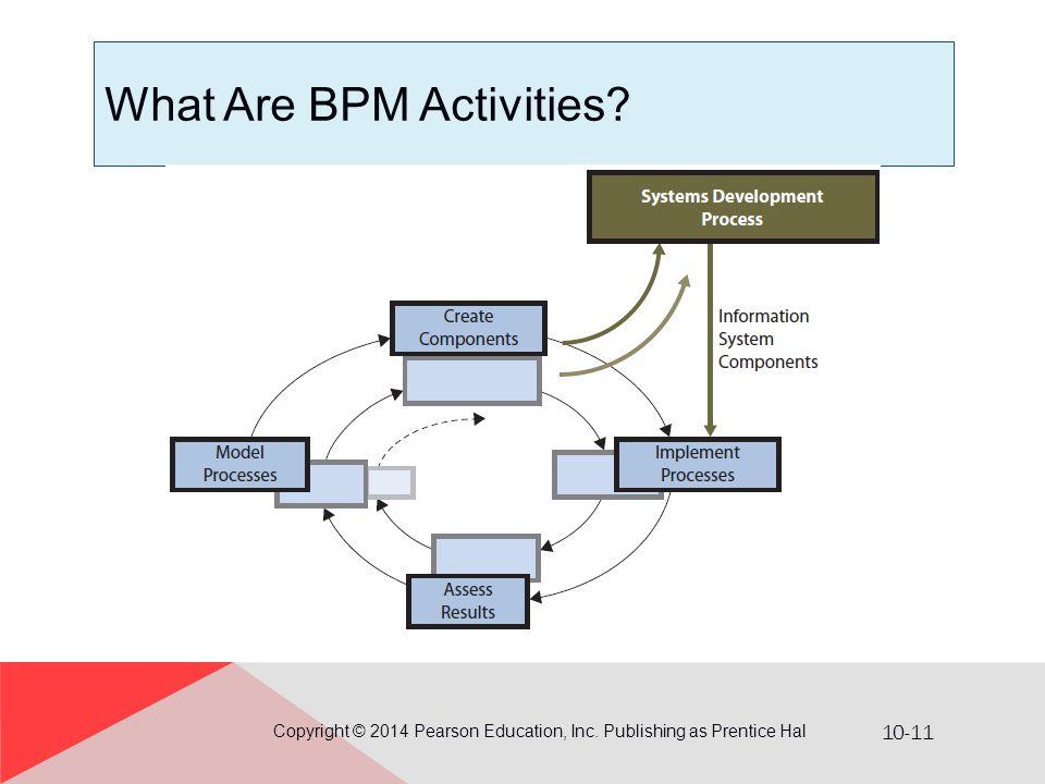 What Are BPM Activities