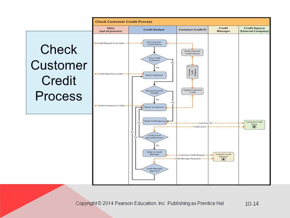 Check Customer Credit Process