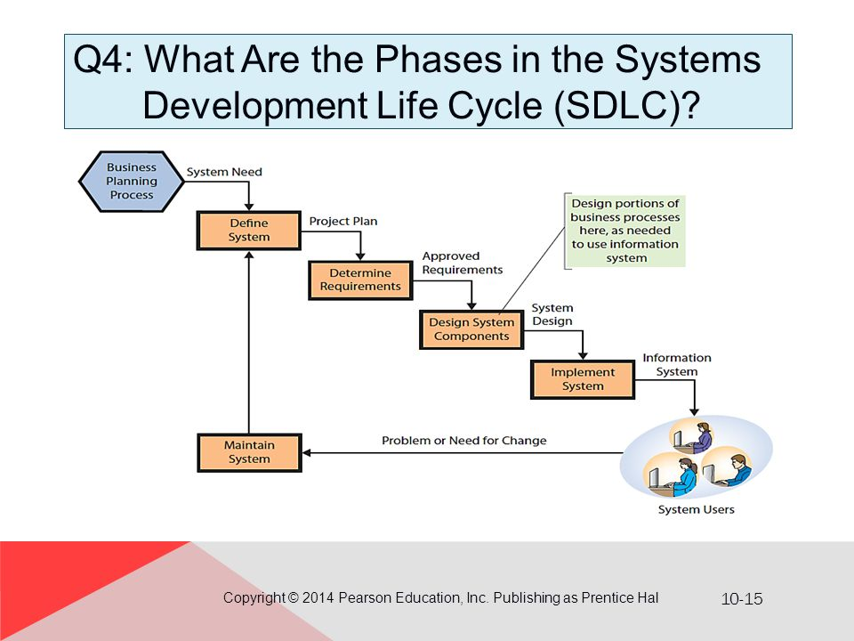 Q4: What Are the Phases in the Systems Development Life Cycle (SDLC)
