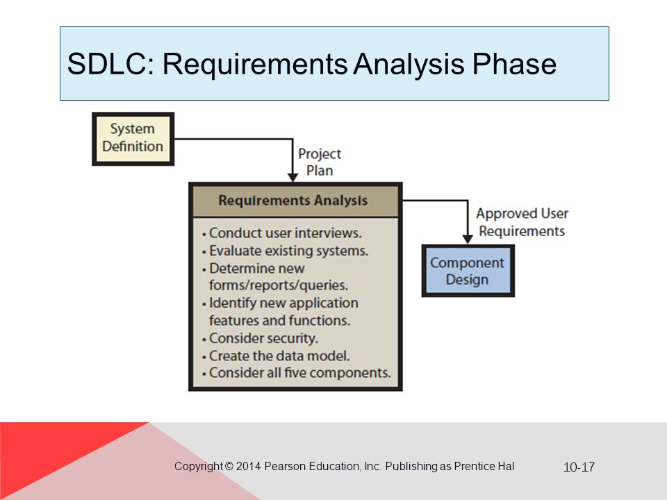 SDLC: Requirements Analysis Phase