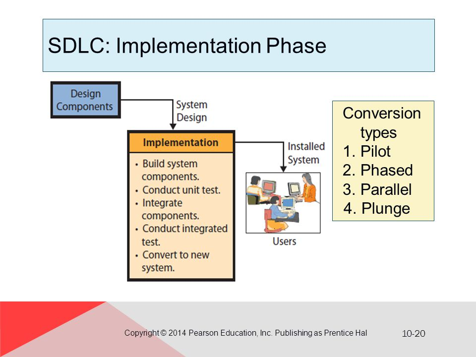 implementation phase in sdlc pdf