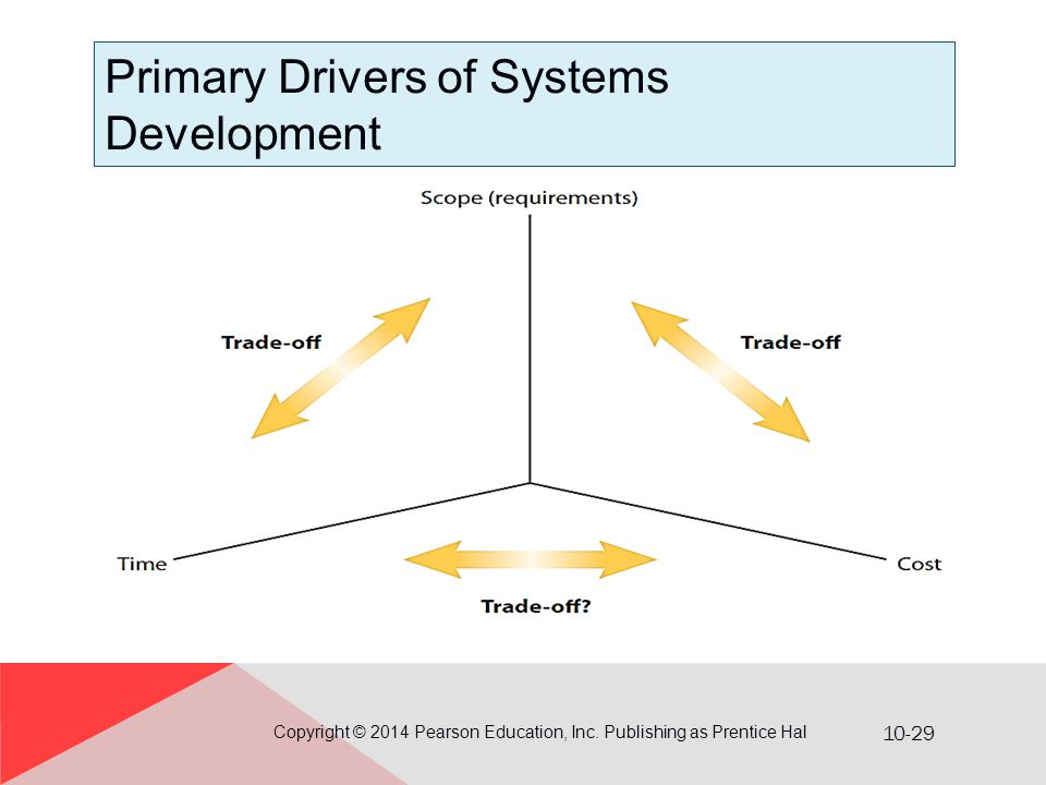 Primary Drivers of Systems Development