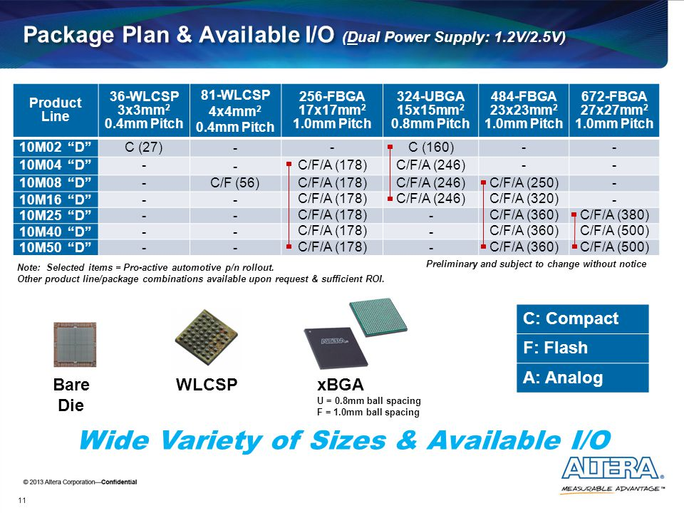 Package Plan & Available I/O (Dual Power Supply: 1.2V/2.5V)