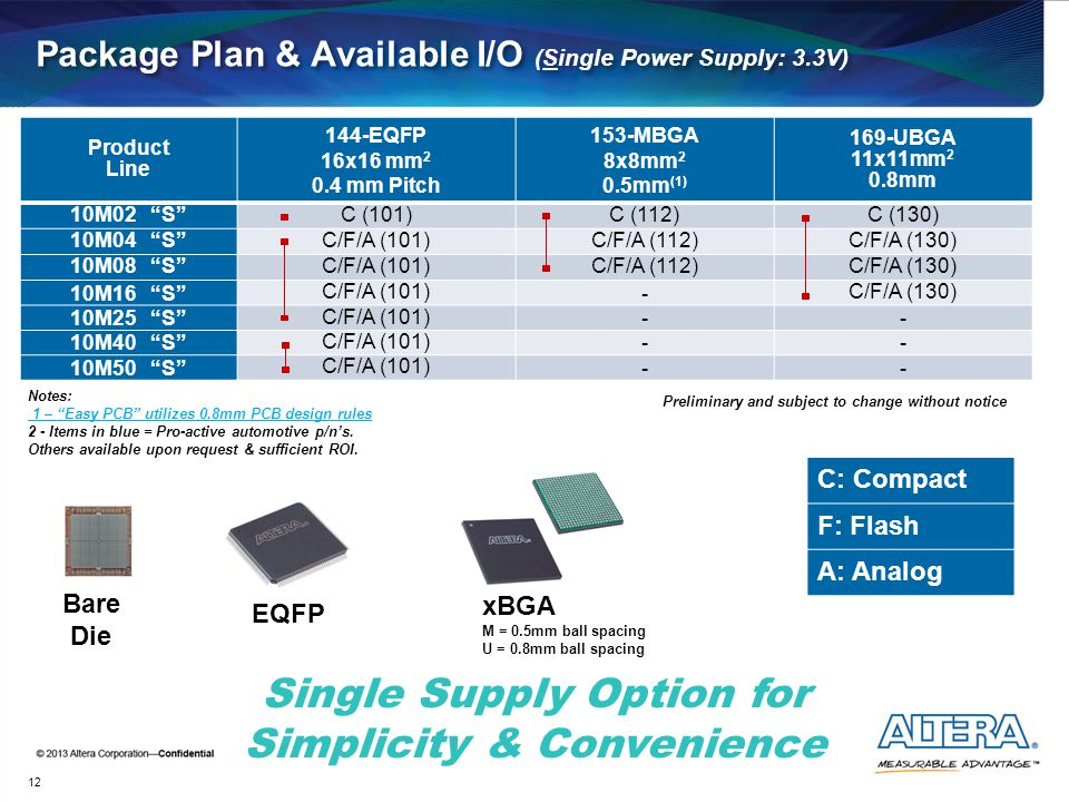 Package Plan & Available I/O (Single Power Supply: 3.3V)