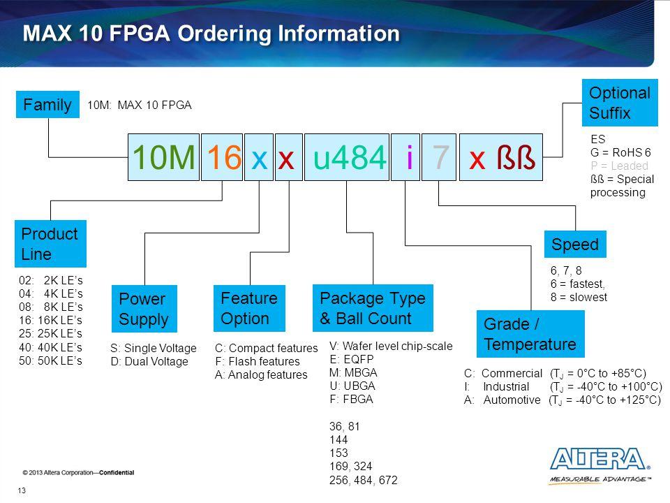 MAX 10 FPGA Ordering Information