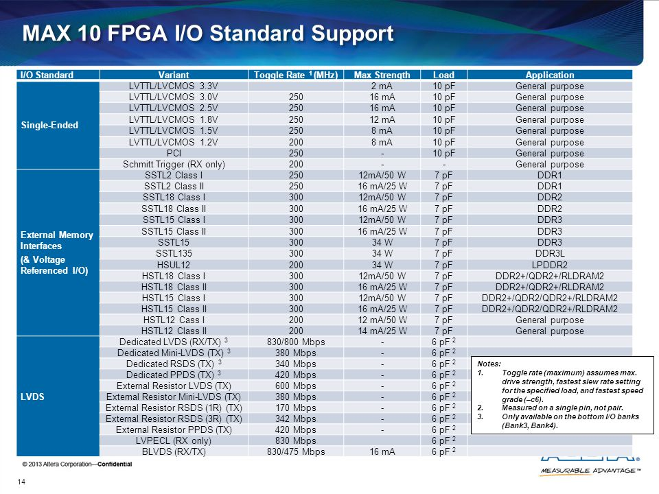 MAX 10 FPGA I/O Standard Support