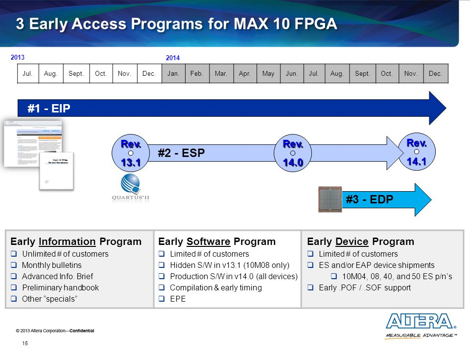 3 Early Access Programs for MAX 10 FPGA