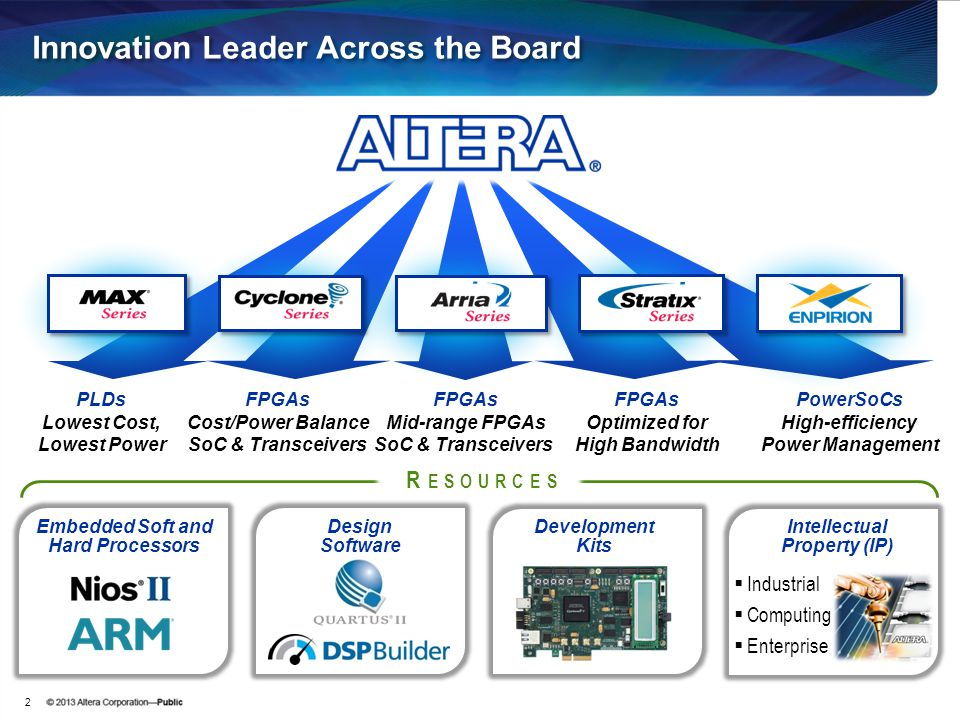 Innovation Leader Across the Board