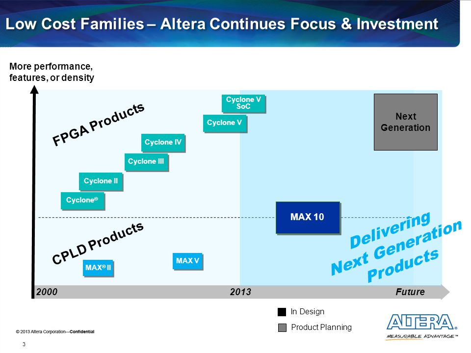 Low Cost Families – Altera Continues Focus & Investment