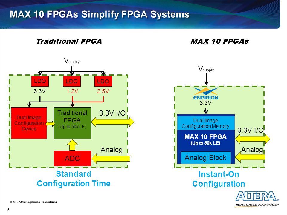 MAX 10 FPGAs Simplify FPGA Systems