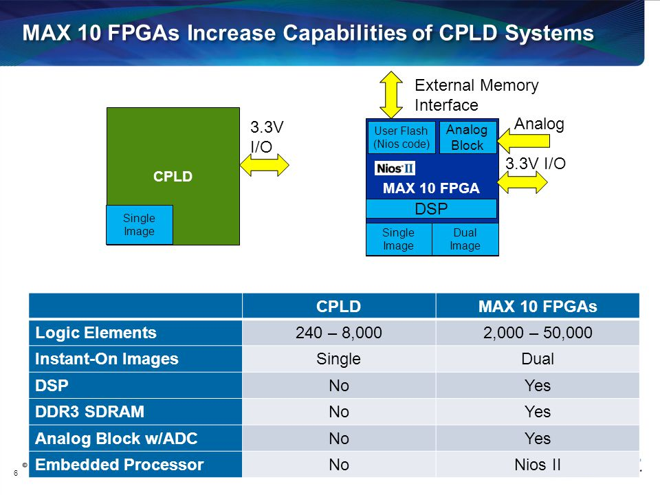 MAX 10 FPGAs Increase Capabilities of CPLD Systems