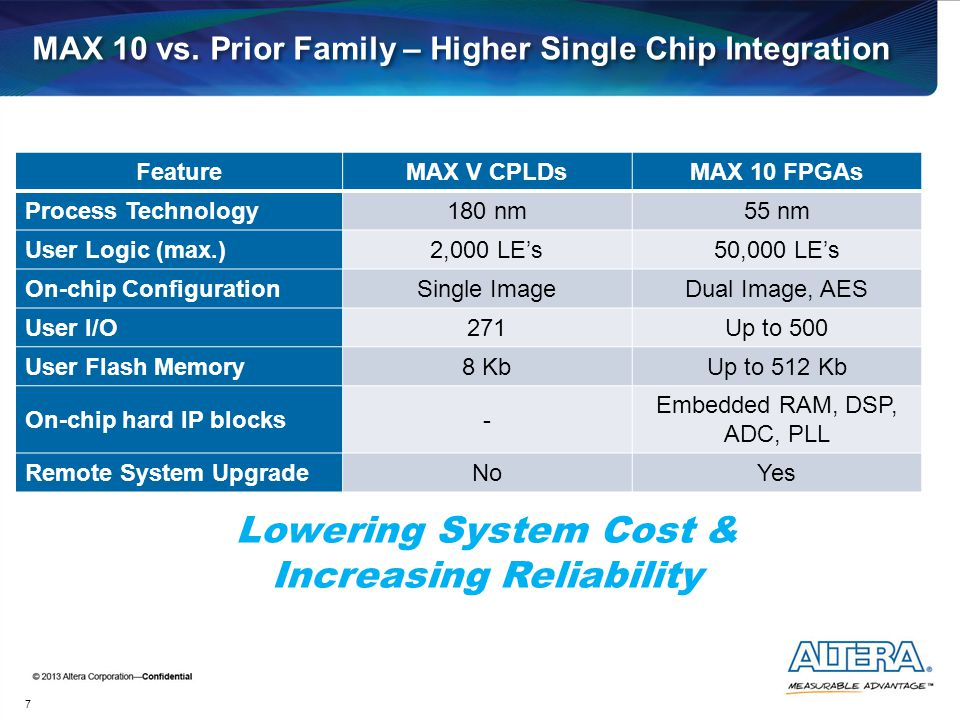 MAX 10 vs. Prior Family – Higher Single Chip Integration