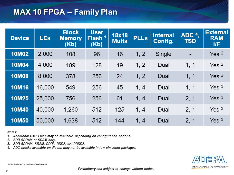 MAX 10 FPGA – Family Plan Device LEs Block Memory (Kb) User Flash 1