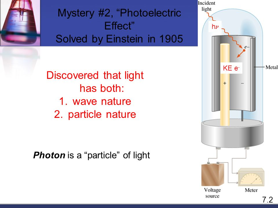 Mystery #2, Photoelectric Effect Solved by Einstein in 1905