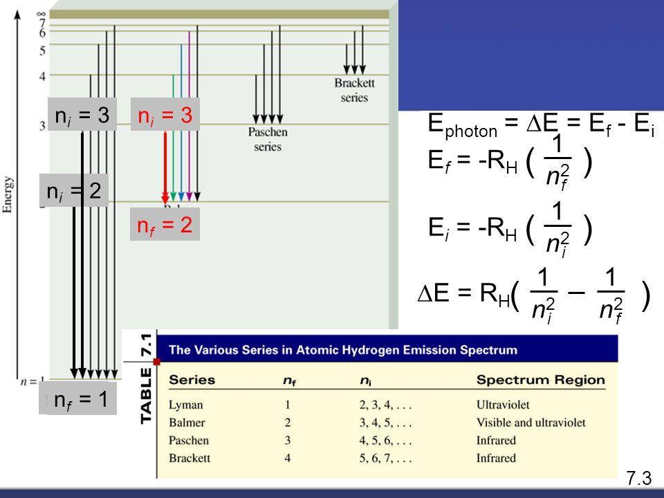 ( ) ( ) ( ) Ephoton = DE = Ef - Ei 1 Ef = -RH n2 1 Ei = -RH n2 1