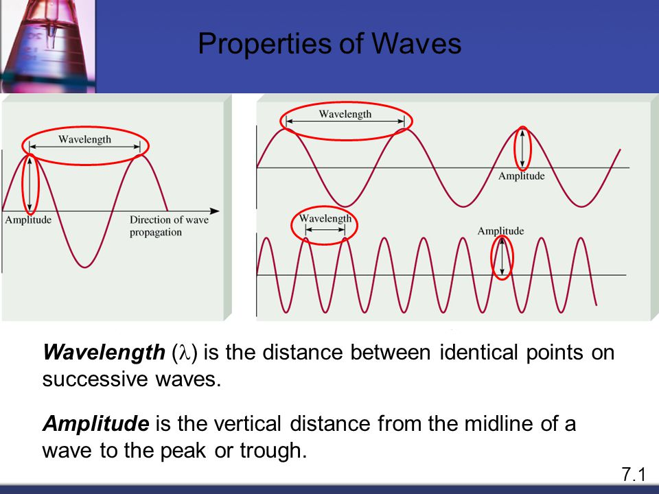 Properties of Waves Wavelength (l) is the distance between identical points on successive waves.