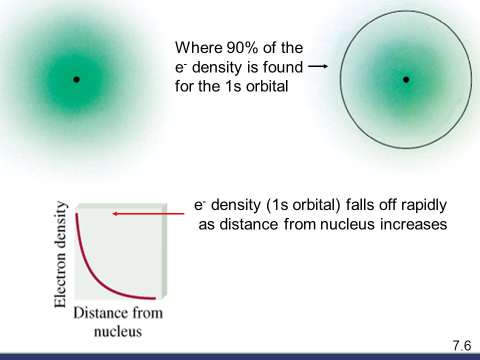 e- density (1s orbital) falls off rapidly