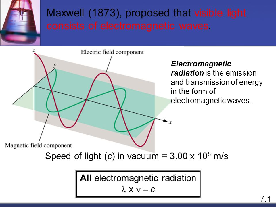 Maxwell (1873), proposed that visible light consists of electromagnetic waves.