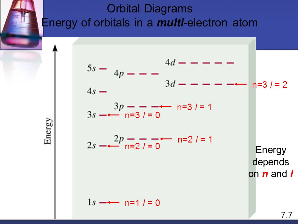 Energy of orbitals in a multi-electron atom
