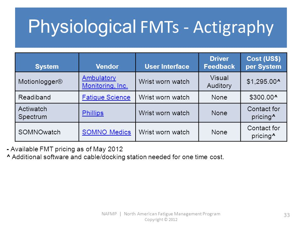 Physiological FMTs - Actigraphy