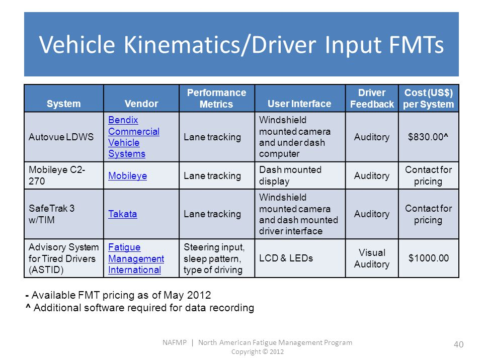 Vehicle Kinematics/Driver Input FMTs