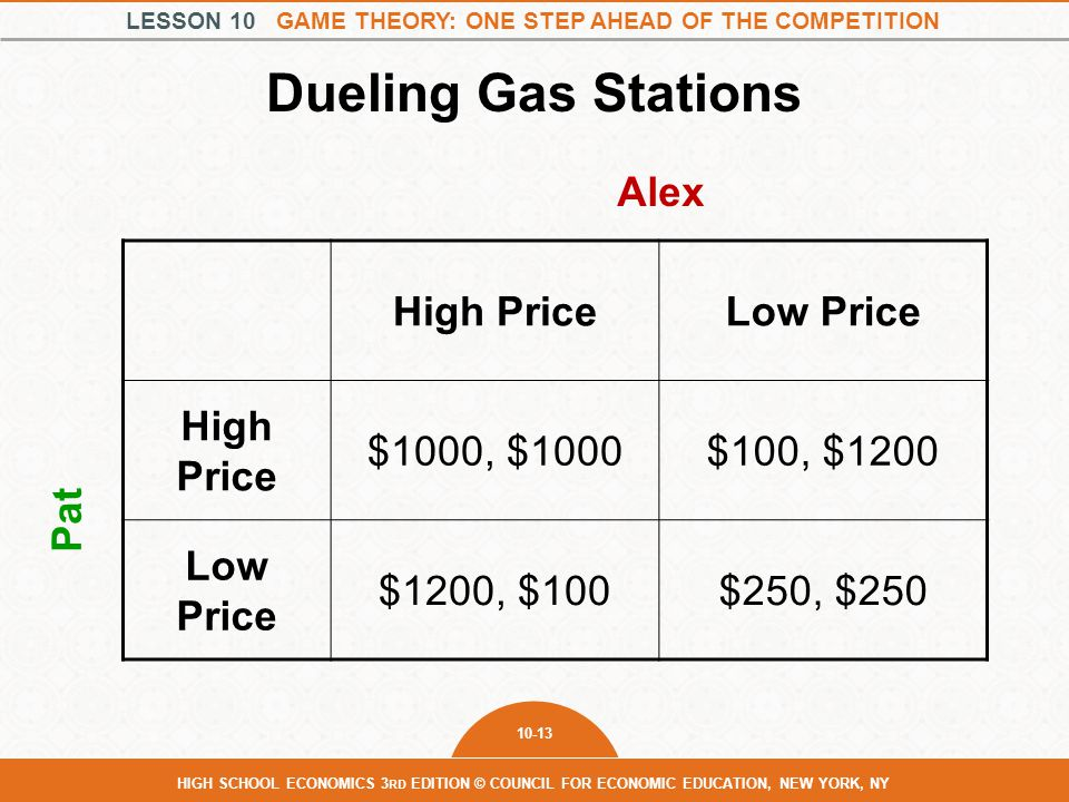Dueling Gas Stations Alex High Price Low Price $1000, $1000