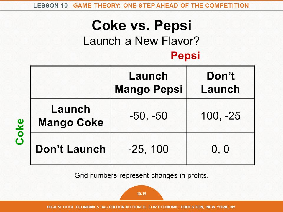 Coke vs. Pepsi Launch a New Flavor