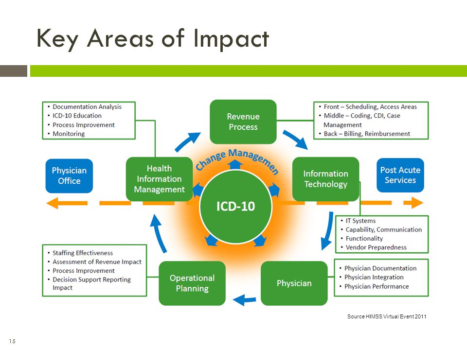 Key Areas of Impact Source HIMSS Virtual Event 2011