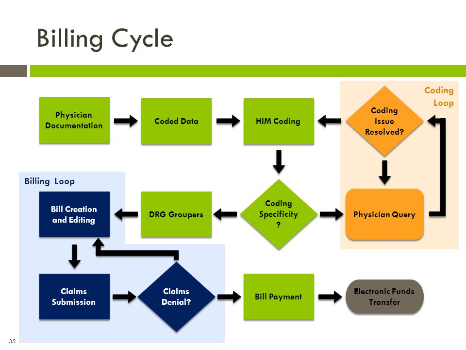 Billing Cycle Coding Loop Billing Loop Coding Issue Resolved