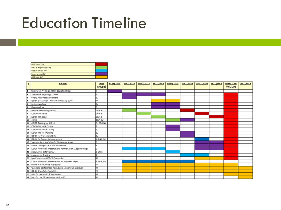 Education Timeline