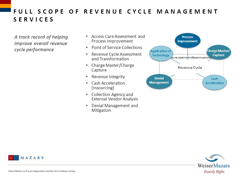 Full Scope of revenue cycle management services
