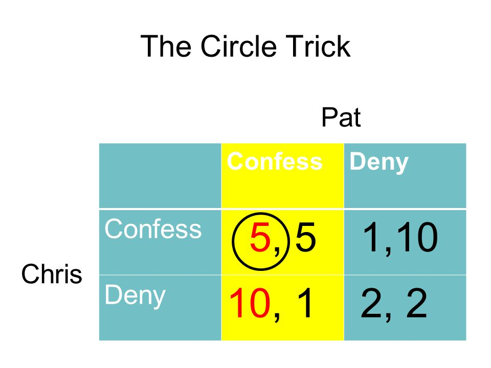 The Circle Trick Pat Confess Deny 5, 5 1,10 10, 1 2, 2 Chris