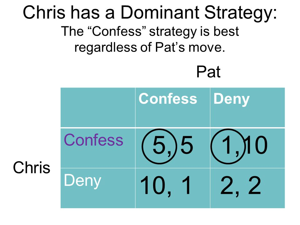 Chris has a Dominant Strategy: The Confess strategy is best regardless of Pat's move.