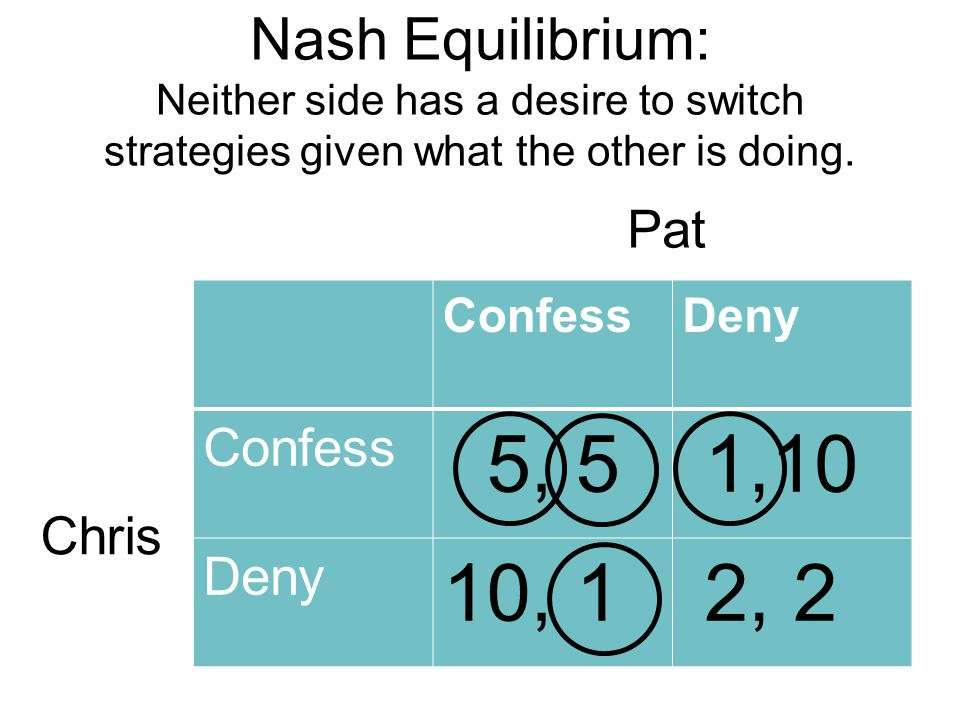 Nash Equilibrium: Neither side has a desire to switch strategies given what the other is doing.