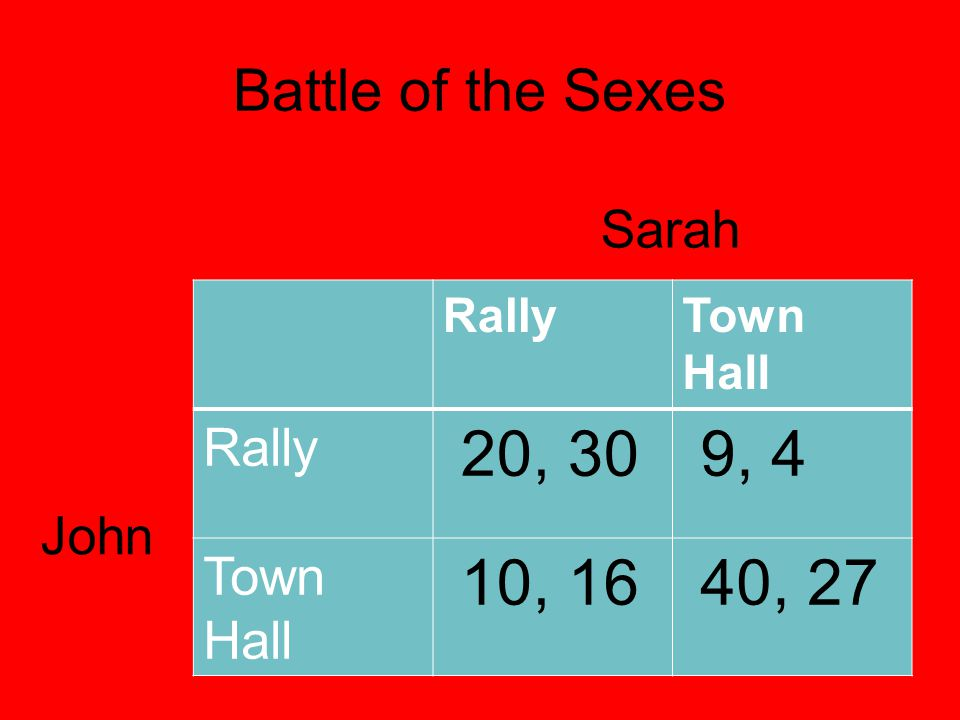 20, 30 9, 4 10, 16 40, 27 Battle of the Sexes Sarah John Rally